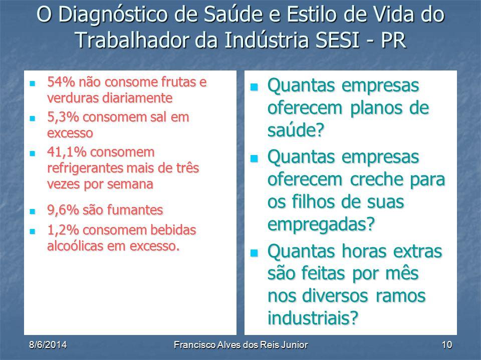 8/6/2014Francisco Alves dos Reis Junior10 O Diagnóstico de Saúde e Estilo de Vida do Trabalhador da Indústria SESI - PR 54% não consome frutas e verdu