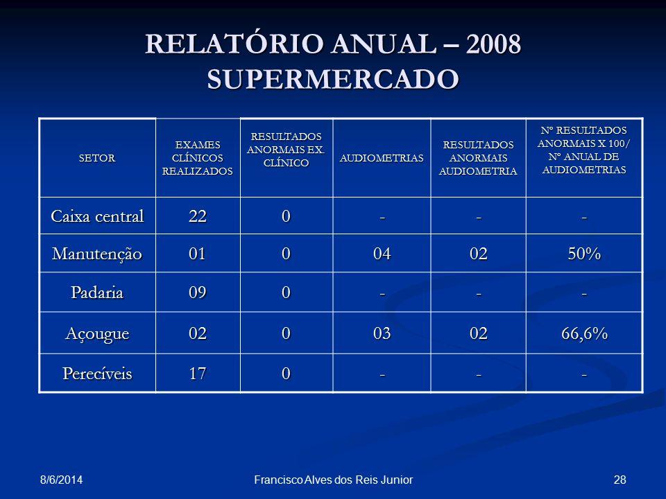 8/6/2014 28Francisco Alves dos Reis Junior RELATÓRIO ANUAL – 2008 SUPERMERCADO SETOR EXAMES CLÍNICOS REALIZADOS RESULTADOS ANORMAIS EX. CLÍNICO AUDIOM