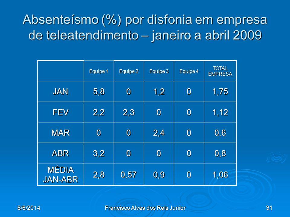 8/6/2014Francisco Alves dos Reis Junior31 Absenteísmo (%) por disfonia em empresa de teleatendimento – janeiro a abril 2009 Equipe 1 Equipe 2 Equipe 3