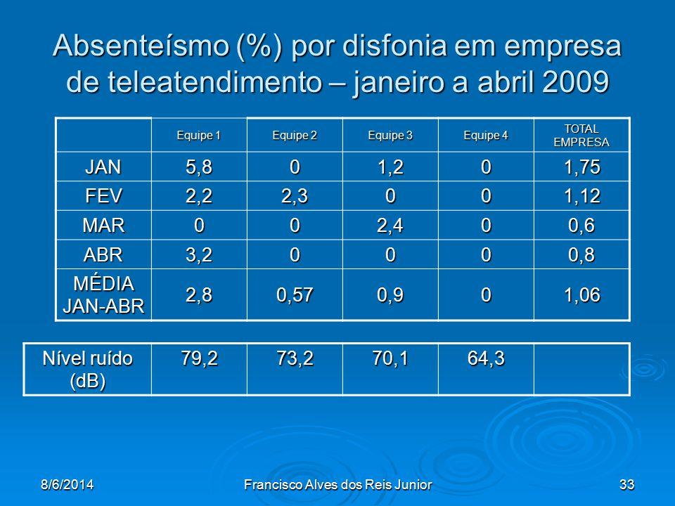 8/6/2014Francisco Alves dos Reis Junior33 Absenteísmo (%) por disfonia em empresa de teleatendimento – janeiro a abril 2009 Equipe 1 Equipe 2 Equipe 3