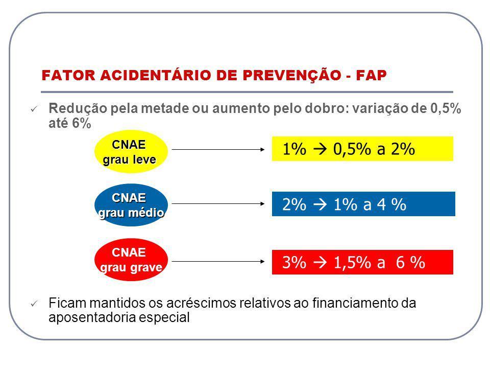CNAE grau leve CNAE grau médio CNAE grau grave 1% 0,5% a 2% 2% 1% a 4 % 3% 1,5% a 6 % FATOR ACIDENTÁRIO DE PREVENÇÃO - FAP Redução pela metade ou aumento pelo dobro: variação de 0,5% até 6% Ficam mantidos os acréscimos relativos ao financiamento da aposentadoria especial