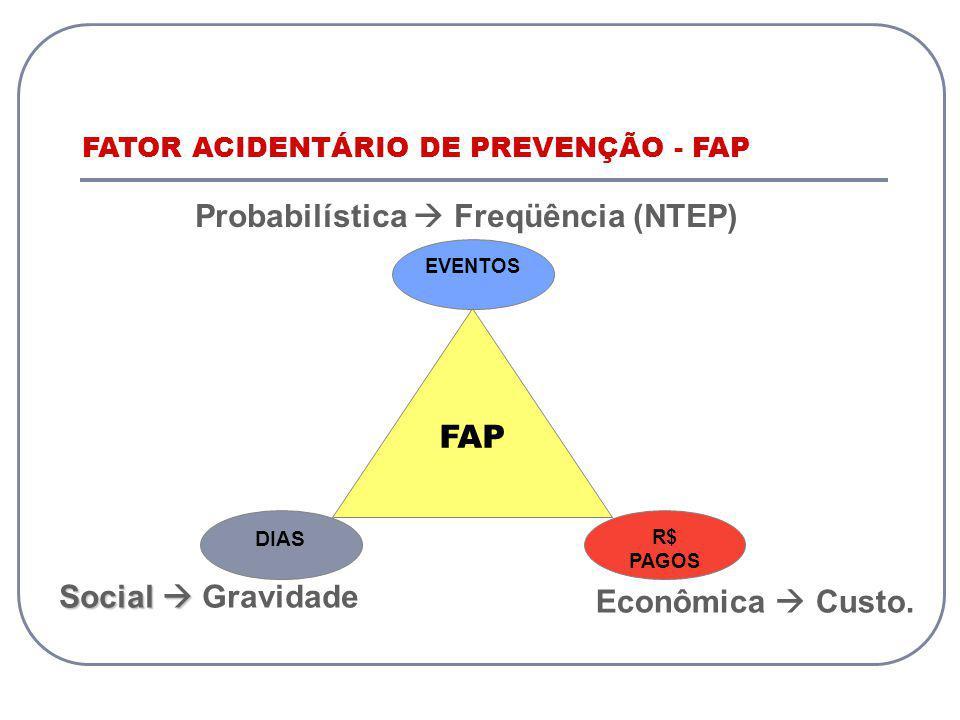 Probabilística Freqüência (NTEP) Social Social Gravidade Econômica Custo. FAP DIAS EVENTOS R$ PAGOS FATOR ACIDENTÁRIO DE PREVENÇÃO - FAP