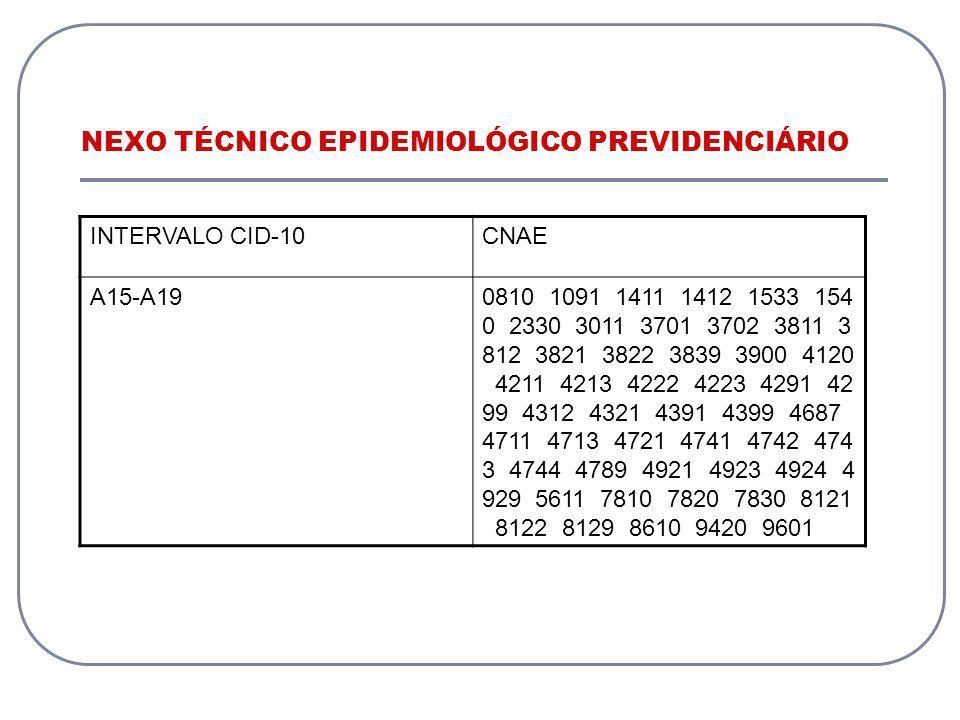 NEXO TÉCNICO EPIDEMIOLÓGICO PREVIDENCIÁRIO INTERVALO CID-10CNAE A15-A190810 1091 1411 1412 1533 154 0 2330 3011 3701 3702 3811 3 812 3821 3822 3839 39