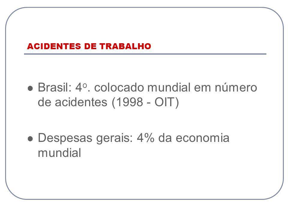 ACIDENTES DE TRABALHO Brasil: 4 o. colocado mundial em número de acidentes (1998 - OIT) Despesas gerais: 4% da economia mundial