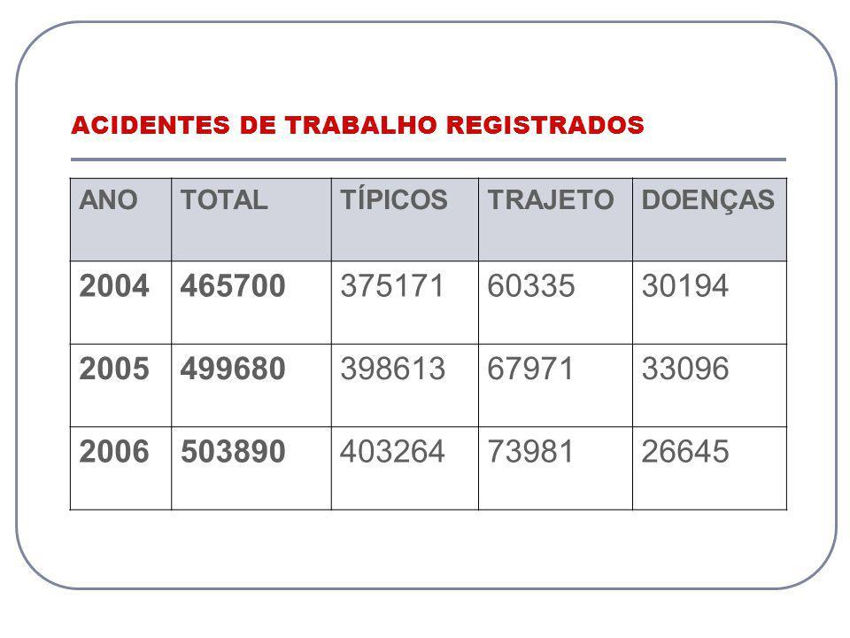 ACIDENTES DE TRABALHO REGISTRADOS ANOTOTALTÍPICOSTRAJETODOENÇAS 20044657003751716033530194 20054996803986136797133096 20065038904032647398126645