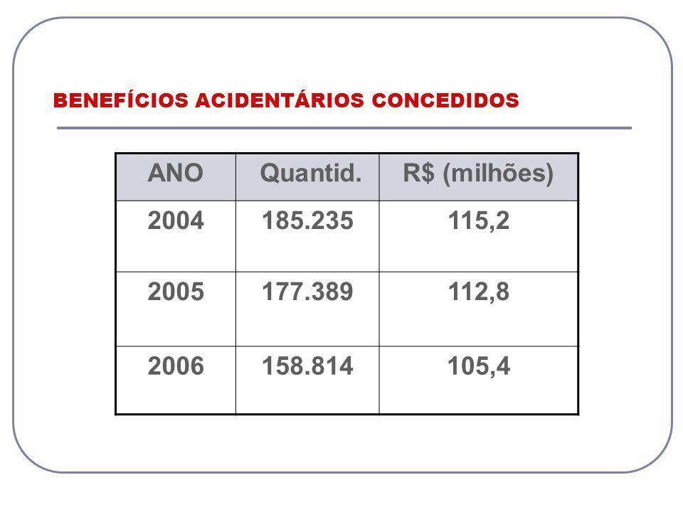 BENEFÍCIOS ACIDENTÁRIOS CONCEDIDOS ANO Quantid.R$ (milhões) 2004185.235115,2 2005177.389112,8 2006158.814105,4