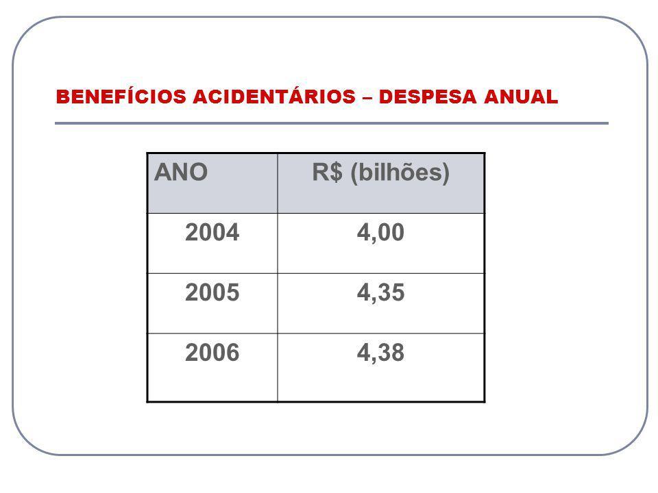 BENEFÍCIOS ACIDENTÁRIOS – DESPESA ANUAL ANOR$ (bilhões) 20044,00 20054,35 20064,38
