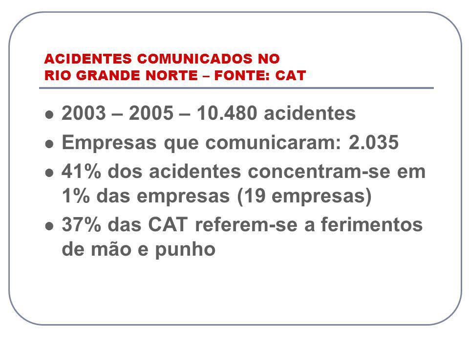 ACIDENTES COMUNICADOS NO RIO GRANDE NORTE – FONTE: CAT 2003 – 2005 – 10.480 acidentes Empresas que comunicaram: 2.035 41% dos acidentes concentram-se em 1% das empresas (19 empresas) 37% das CAT referem-se a ferimentos de mão e punho