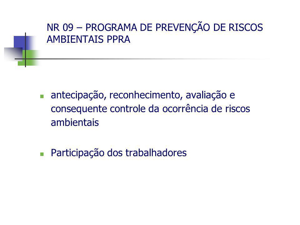 NR 09 – PROGRAMA DE PREVENÇÃO DE RISCOS AMBIENTAIS PPRA antecipação, reconhecimento, avaliação e consequente controle da ocorrência de riscos ambienta