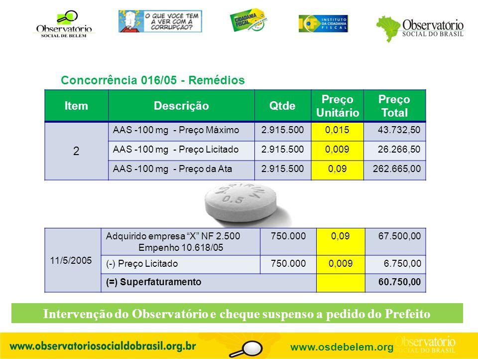 Concorrência 016/05 - Remédios 11/5/2005 Adquirido empresa X NF 2.500 Empenho 10.618/05 750.0000,0967.500,00 (-) Preço Licitado750.0000,0096.750,00 (=