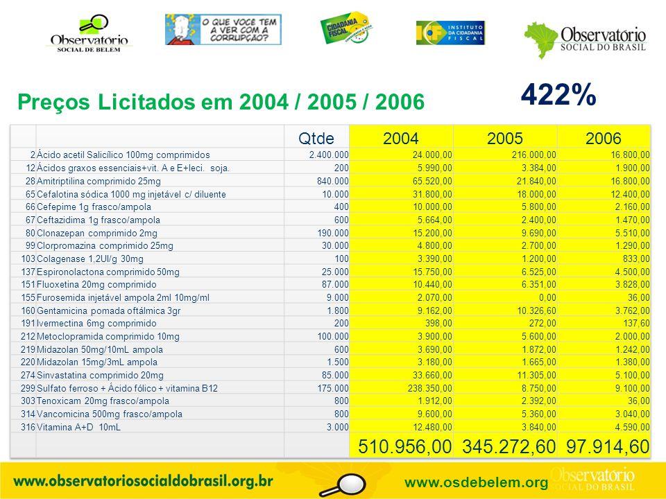 Preços Licitados em 2004 / 2005 / 2006 422% www.osdebelem.org