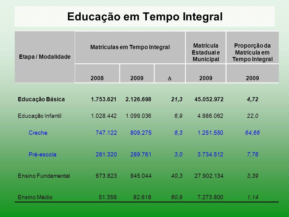 Educação em Tempo Integral Etapa / Modalidade Matrículas em Tempo Integral Matrícula Estadual e Municipal Proporção da Matrícula em Tempo Integral 200