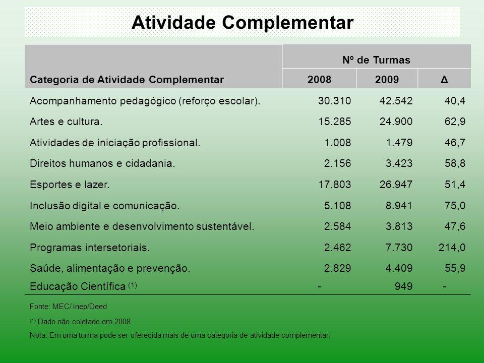 Atividade Complementar Categoria de Atividade Complementar Nº de Turmas 20082009Δ Acompanhamento pedagógico (reforço escolar).30.31042.54240,4 Artes e