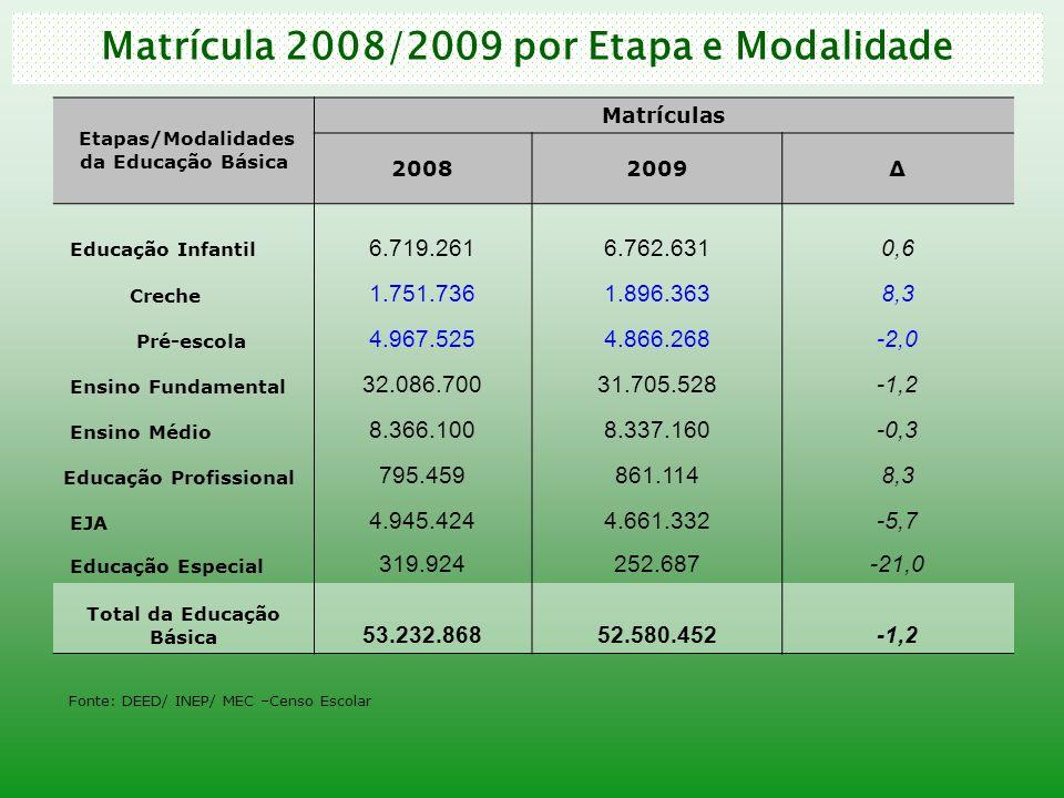 Taxa de Atendimento 2007 - 2008 Educação BásicaFaixa de Idade Taxa de Atendimento 20072008 Educação Infantil 0 a 5 anos35,74%37,26% 0 a 6 anos44,45%45,79% Ensino Fundamental Anos Iniciais 6 a 10 anos97,03%97,65% 7 a 10 anos98,18%98,56% Ensino Fundamental Anos Finais 11 a 14 anos96,99%97,32% Ensino Fundamental Total 6 a 14 anos97,01%97,50% 7 a 14 anos97,58%97,92% Ensino Médio15 a 17 anos82,14%84,12% Educação Básica0 a 17 anos76,74%77,73% Fonte: Pesquisa Nacional por Amostra de Domicílios 2007 e 2008.