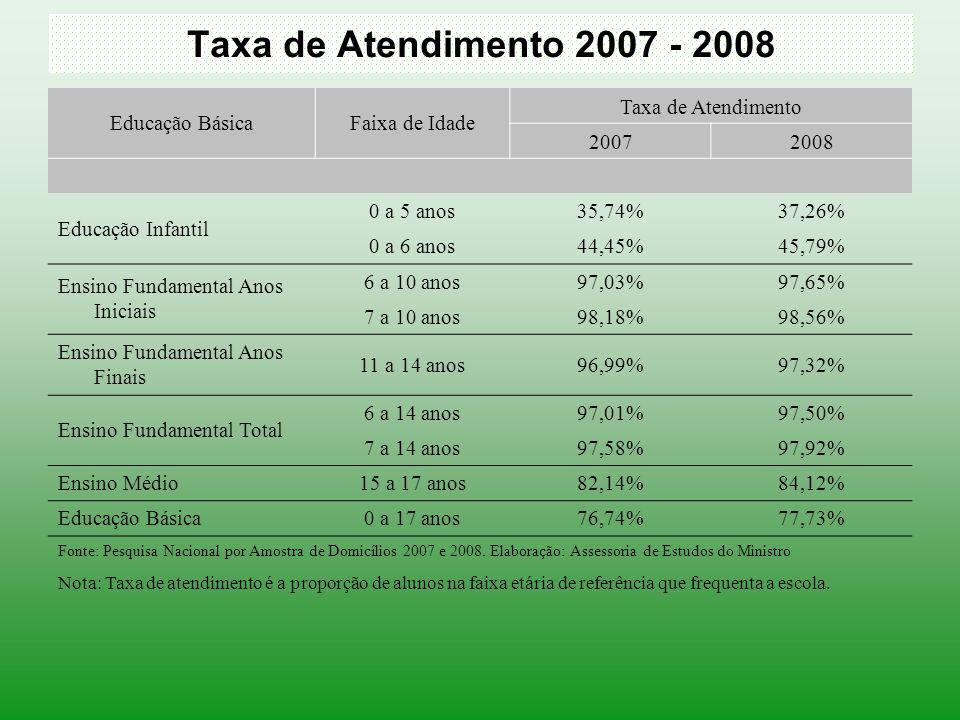 Taxa de Atendimento 2007 - 2008 Educação BásicaFaixa de Idade Taxa de Atendimento 20072008 Educação Infantil 0 a 5 anos35,74%37,26% 0 a 6 anos44,45%45