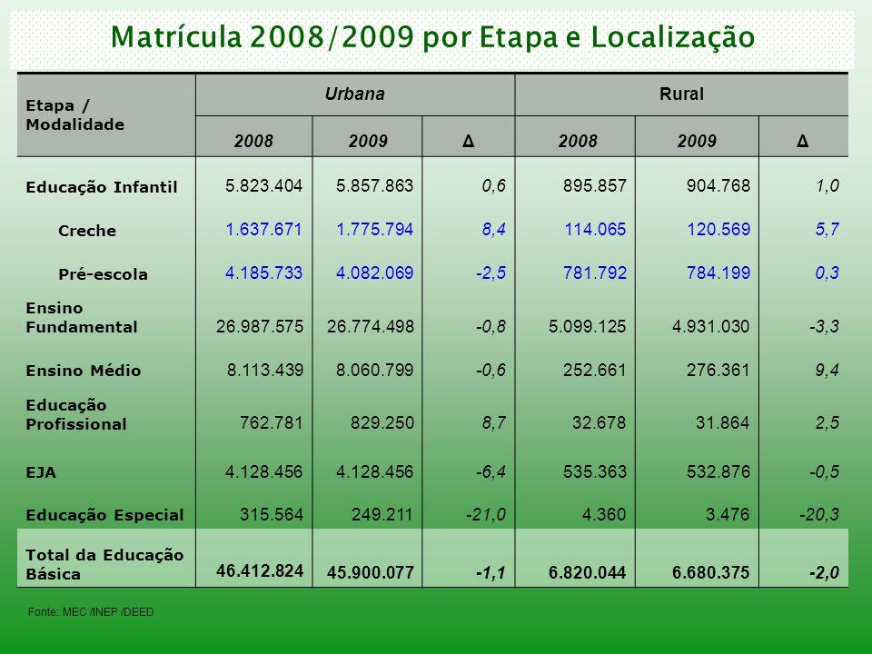 Matrícula 2008/2009 por Etapa e Localização Etapa / Modalidade UrbanaRural 20082009Δ 20082009Δ Educação Infantil 5.823.4045.857.8630,6895.857904.7681,