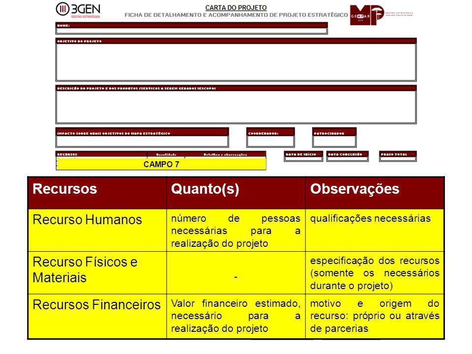 28 RecursosQuanto(s)Observações Recurso Humanos número de pessoas necessárias para a realização do projeto qualificações necessárias Recurso Físicos e