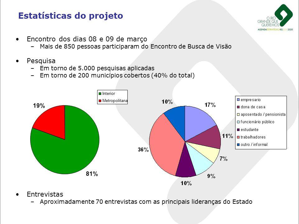 Encontro dos dias 08 e 09 de março –Mais de 850 pessoas participaram do Encontro de Busca de Visão Pesquisa –Em torno de 5.000 pesquisas aplicadas –Em