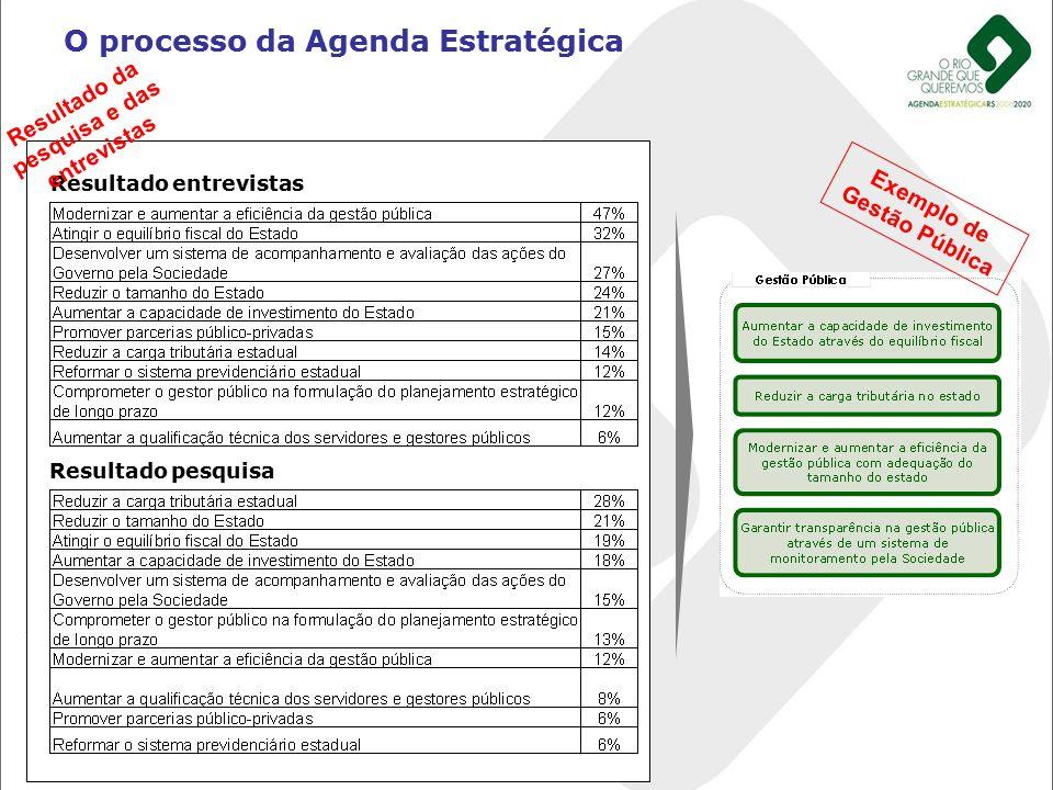 O processo da Agenda Estratégica Resultado do Encontro de Busca de Visão de Futuro Resultado pesquisa Resultado entrevistas Resultado da pesquisa e da