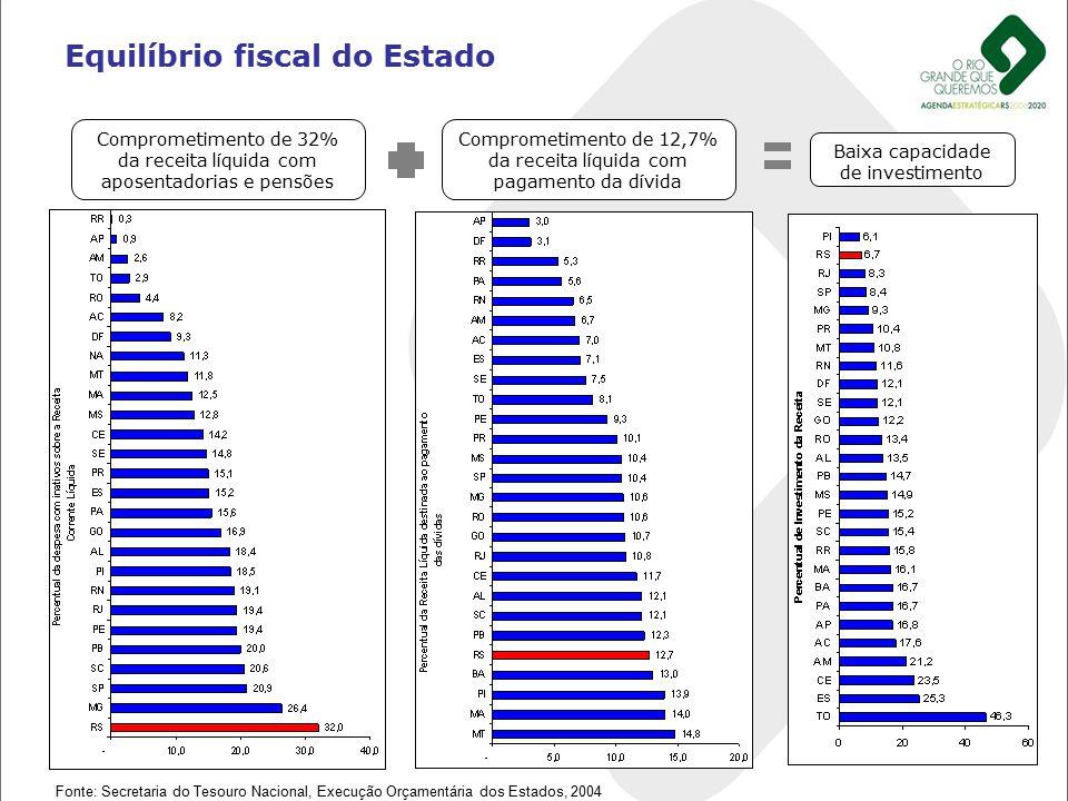 Equilíbrio fiscal do Estado Comprometimento de 32% da receita líquida com aposentadorias e pensões Fonte: Secretaria do Tesouro Nacional, Execução Orç