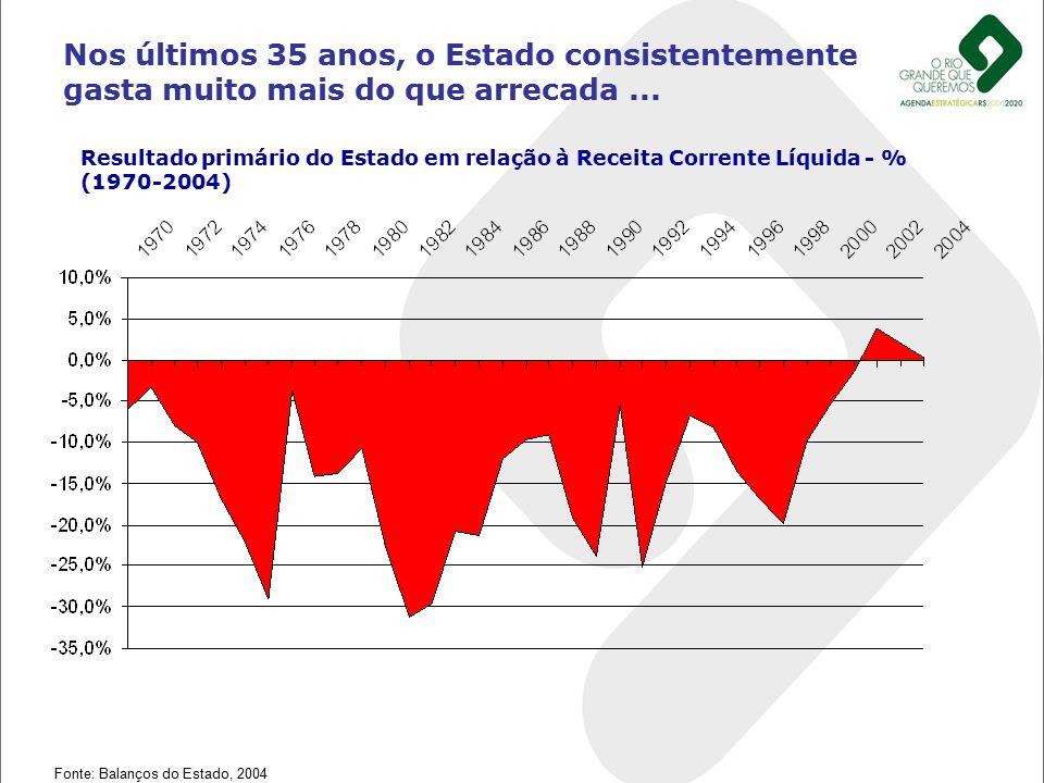 Nos últimos 35 anos, o Estado consistentemente gasta muito mais do que arrecada... Fonte: Balanços do Estado, 2004 Resultado primário do Estado em rel
