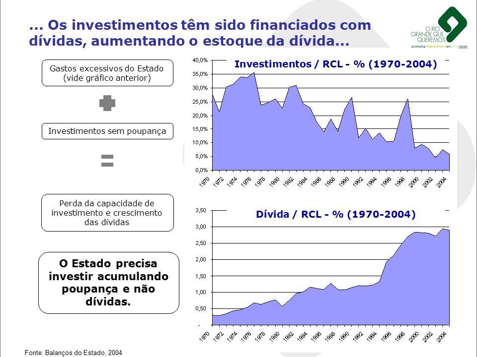... Os investimentos têm sido financiados com dívidas, aumentando o estoque da dívida... Fonte: Balanços do Estado, 2004 Gastos excessivos do Estado (