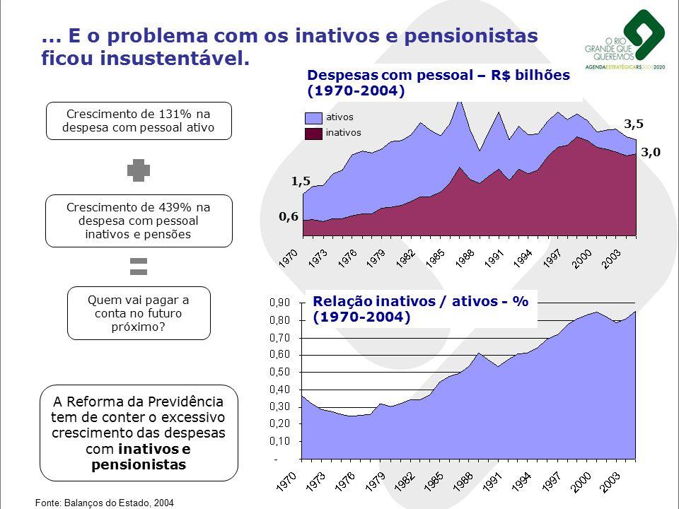 ... E o problema com os inativos e pensionistas ficou insustentável. Crescimento de 131% na despesa com pessoal ativo Fonte: Balanços do Estado, 2004