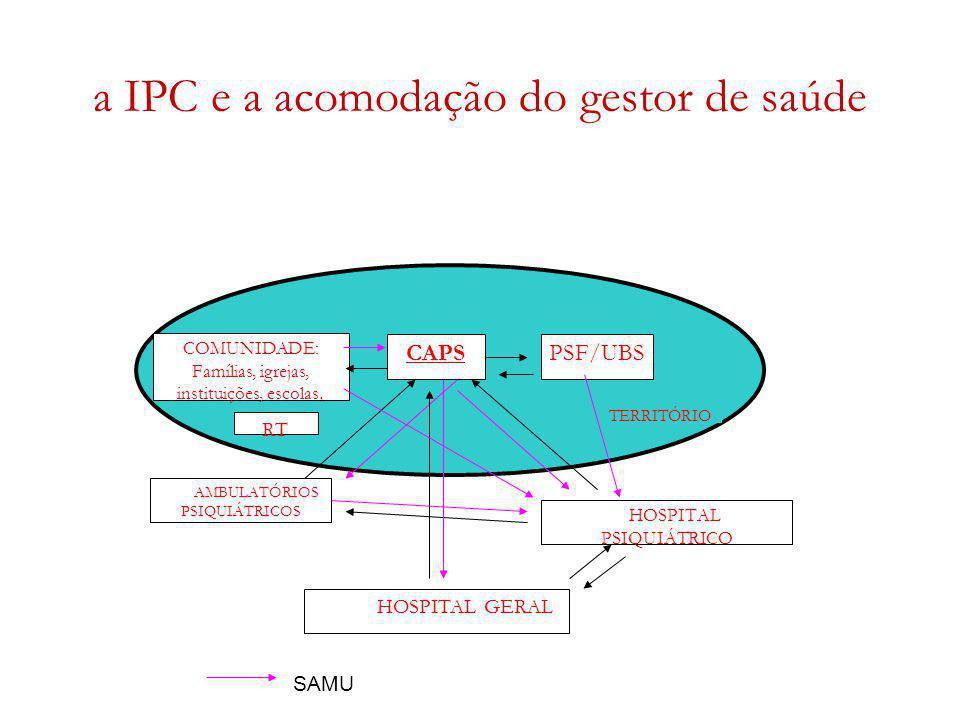 a IPC e a acomodação do gestor de saúde TERRITÓRIO CAPSPSF/UBS AMBULATÓRIOS PSIQUIÁTRICOS HOSPITAL PSIQUIÁTRICO HOSPITAL GERAL RT COMUNIDADE: Famílias