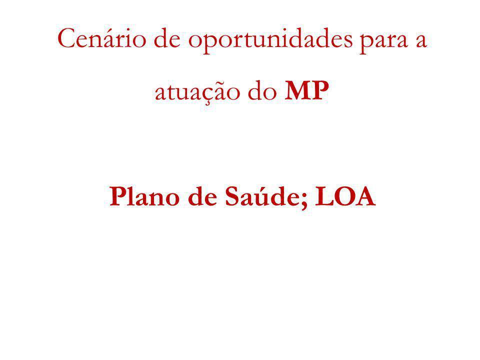 Cenário de oportunidades para a atuação do MP Plano de Saúde; LOA