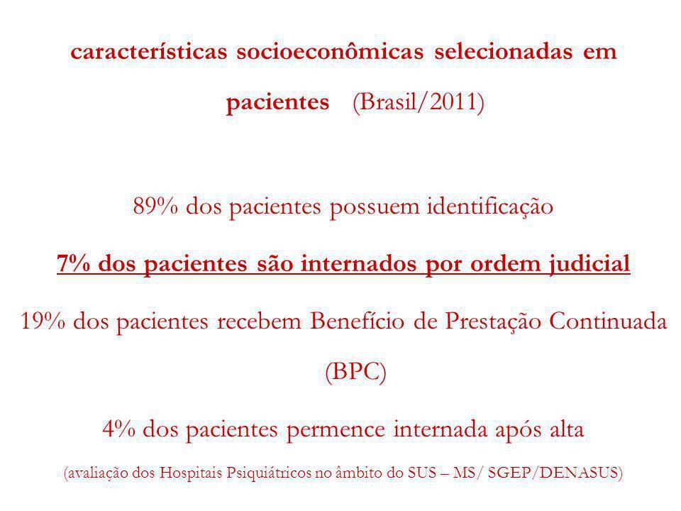 características socioeconômicas selecionadas em pacientes (Brasil/2011) 89% dos pacientes possuem identificação 7% dos pacientes são internados por or