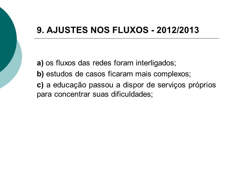 9. AJUSTES NOS FLUXOS - 2012/2013 a) os fluxos das redes foram interligados; b) estudos de casos ficaram mais complexos; c) a educação passou a dispor
