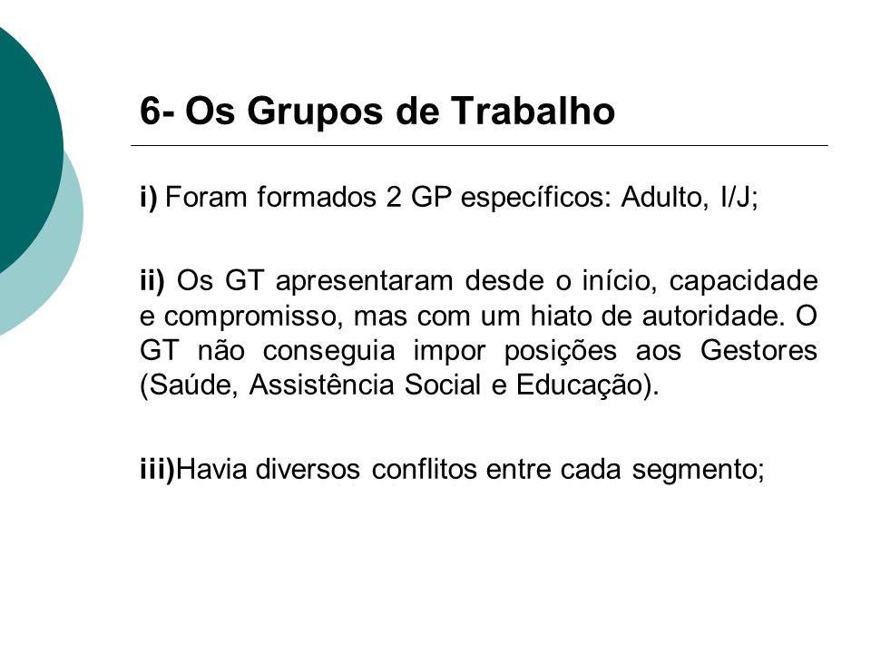 6- Os Grupos de Trabalho i) Foram formados 2 GP específicos: Adulto, I/J; ii) Os GT apresentaram desde o início, capacidade e compromisso, mas com um hiato de autoridade.