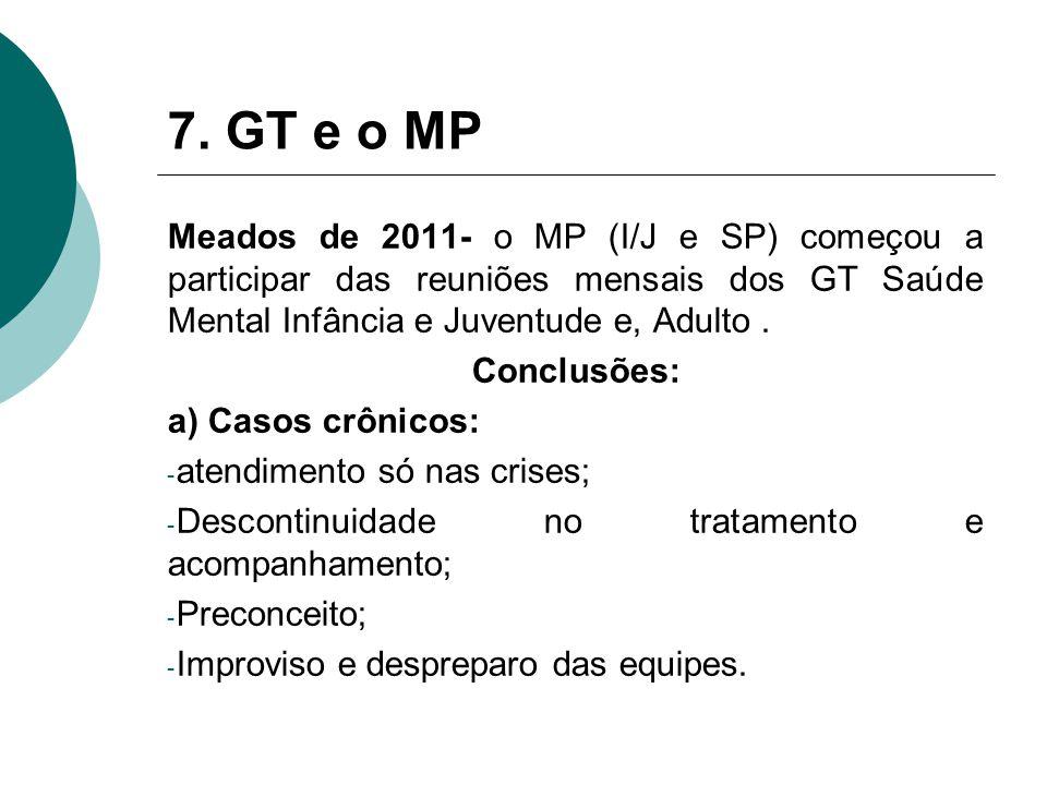 7. GT e o MP Meados de 2011- o MP (I/J e SP) começou a participar das reuniões mensais dos GT Saúde Mental Infância e Juventude e, Adulto. Conclusões: