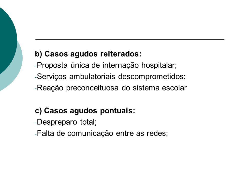 b) Casos agudos reiterados: - Proposta única de internação hospitalar; - Serviços ambulatoriais descomprometidos; - Reação preconceituosa do sistema escolar c) Casos agudos pontuais: - Despreparo total; - Falta de comunicação entre as redes;