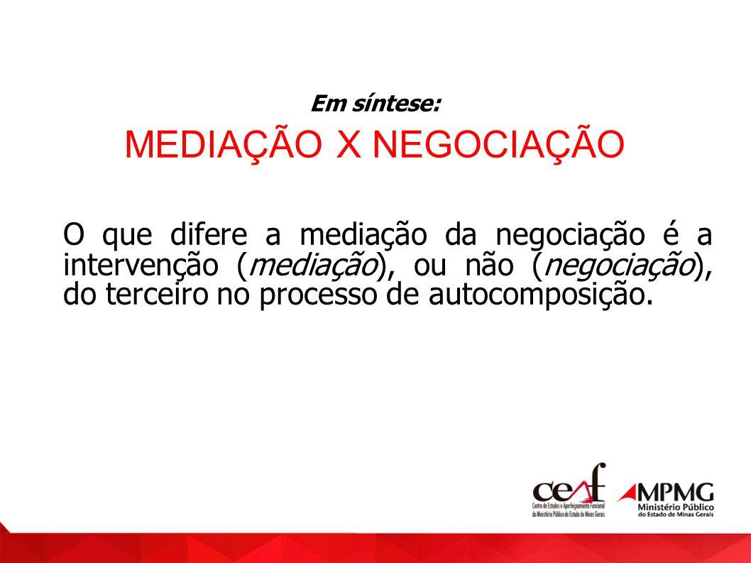 Em síntese: MEDIAÇÃO X NEGOCIAÇÃO O que difere a mediação da negociação é a intervenção (mediação), ou não (negociação), do terceiro no processo de au