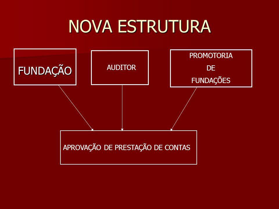 NOVA ESTRUTURA FUNDAÇÃO AUDITOR PROMOTORIA DE FUNDAÇÕES APROVAÇÃO DE PRESTAÇÃO DE CONTAS