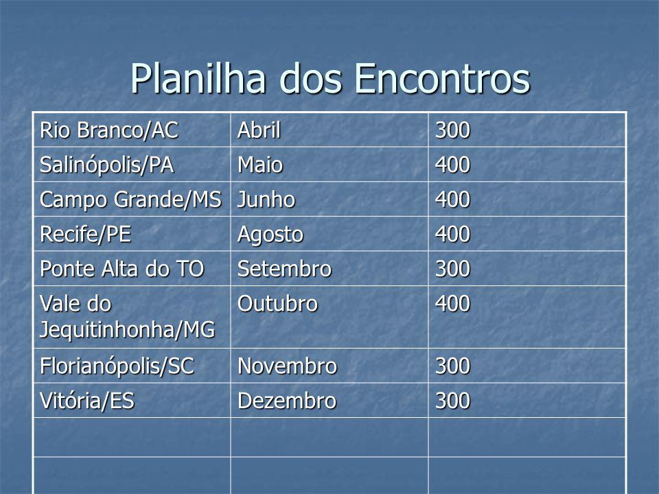 Planilha dos Encontros Rio Branco/AC Abril300 Salinópolis/PAMaio400 Campo Grande/MS Junho400 Recife/PEAgosto400 Ponte Alta do TO Setembro300 Vale do J