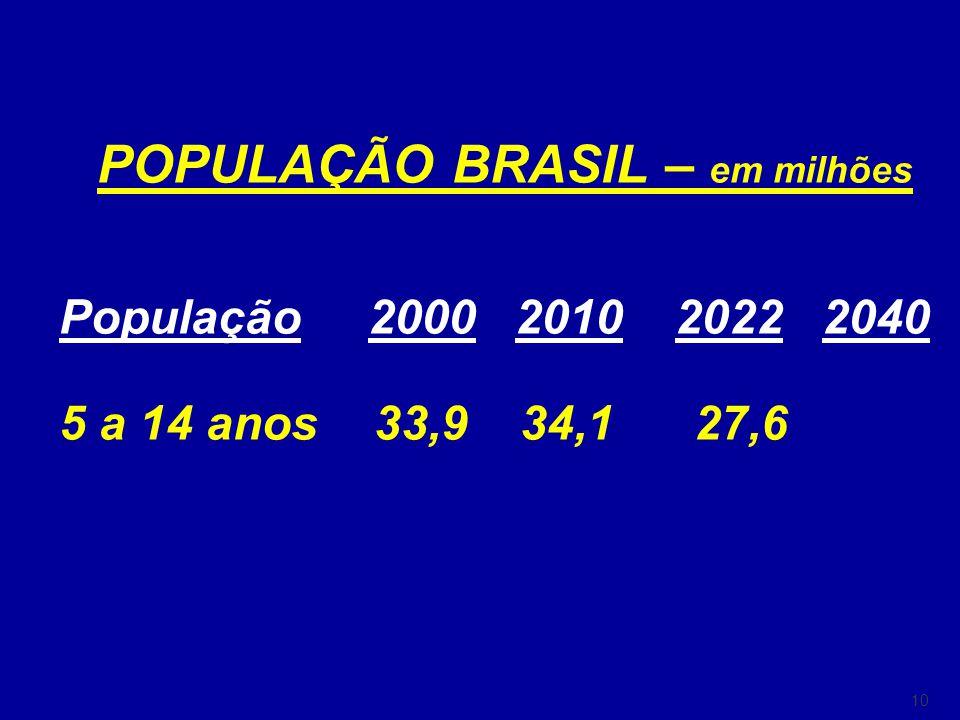10 POPULAÇÃO BRASIL – em milhões População 2000 2010 2022 2040 5 a 14 anos 33,9 34,1 27,6 60 anos ou + 13,9 19,3 30,7