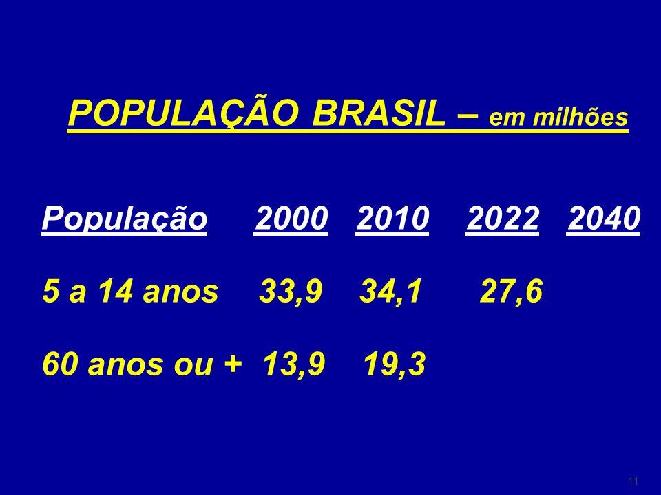 11 POPULAÇÃO BRASIL – em milhões População 2000 2010 2022 2040 5 a 14 anos 33,9 34,1 27,6 60 anos ou + 13,9 19,3 30,7