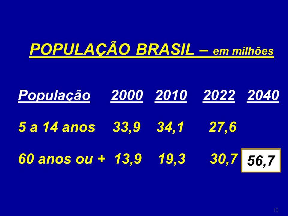 13 POPULAÇÃO BRASIL – em milhões População 2000 2010 2022 2040 5 a 14 anos 33,9 34,1 27,6 60 anos ou + 13,9 19,3 30,7 56,7