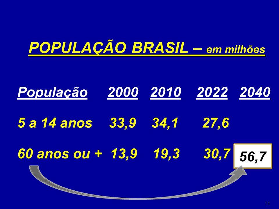 14 POPULAÇÃO BRASIL – em milhões População 2000 2010 2022 2040 5 a 14 anos 33,9 34,1 27,6 60 anos ou + 13,9 19,3 30,7 56,7