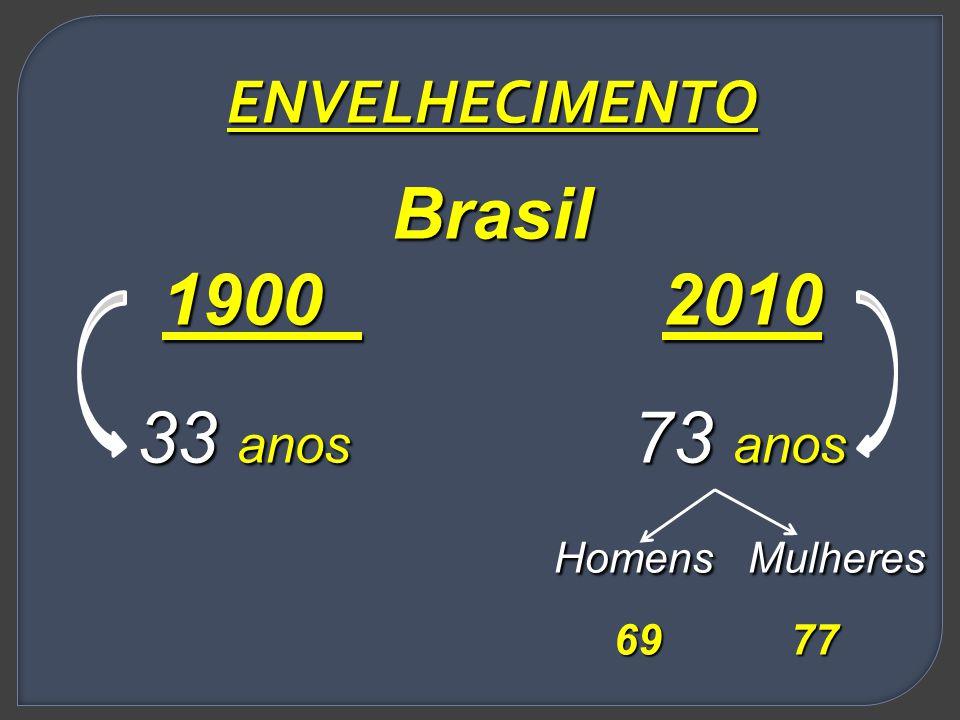 ENVELHECIMENTOBrasil 1900 2010 33 anos 73 anos Homens Mulheres Homens Mulheres 69 77 69 77