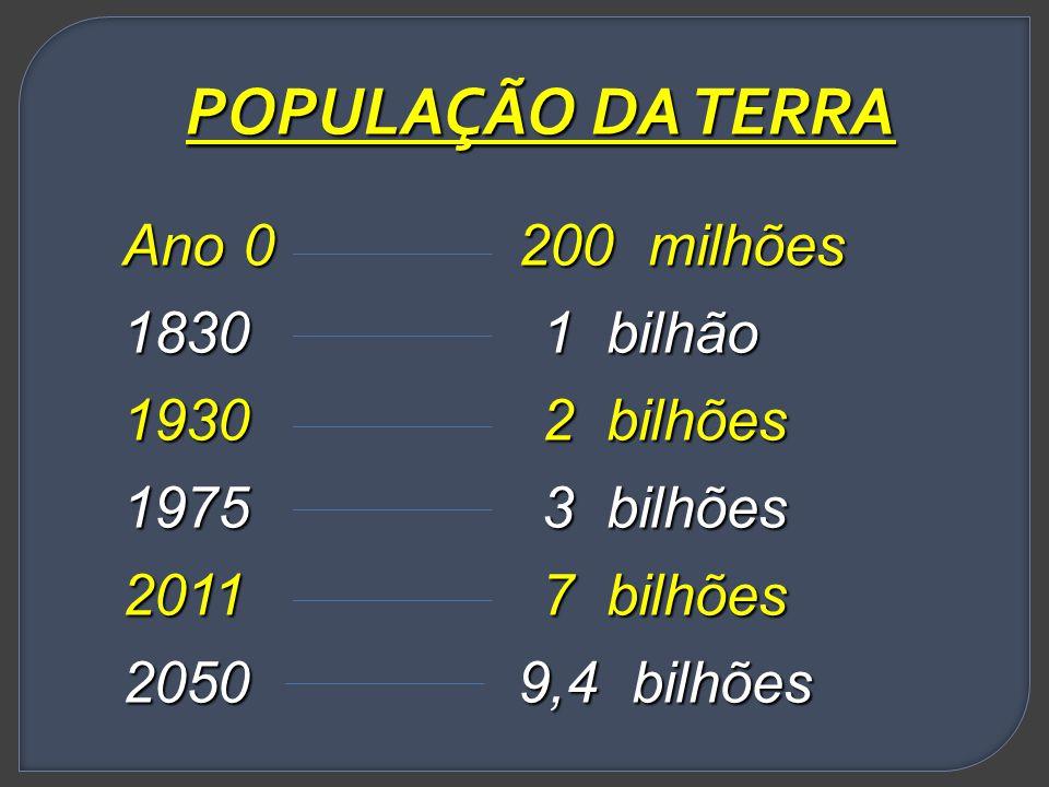 POPULAÇÃO DA TERRA Ano 0 200 milhões 18301 bilhão 19302 bilhões 19753 bilhões 20117 bilhões 2050 9,4 bilhões