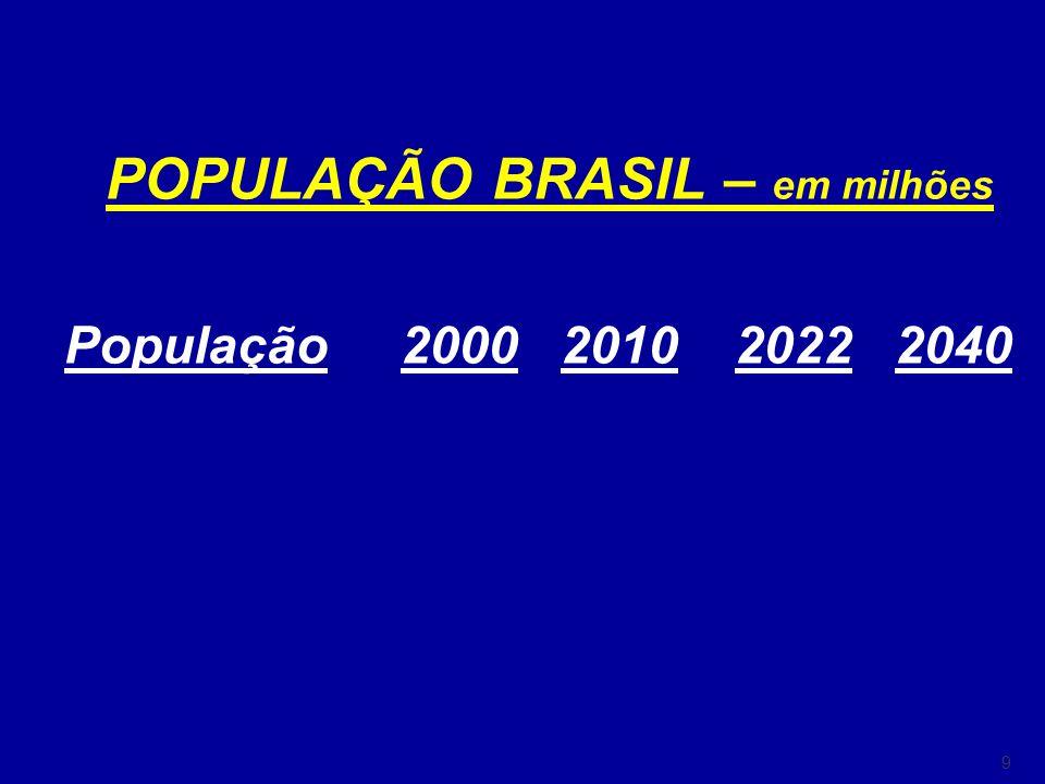 9 POPULAÇÃO BRASIL – em milhões População 2000 2010 2022 2040 5 a 14 anos 33,9 34,1 27,6 60 anos ou + 13,9 19,3 30,7