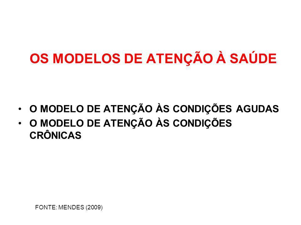 OS MODELOS DE ATENÇÃO À SAÚDE O MODELO DE ATENÇÃO ÀS CONDIÇÕES AGUDAS O MODELO DE ATENÇÃO ÀS CONDIÇÕES CRÔNICAS FONTE: MENDES (2009)