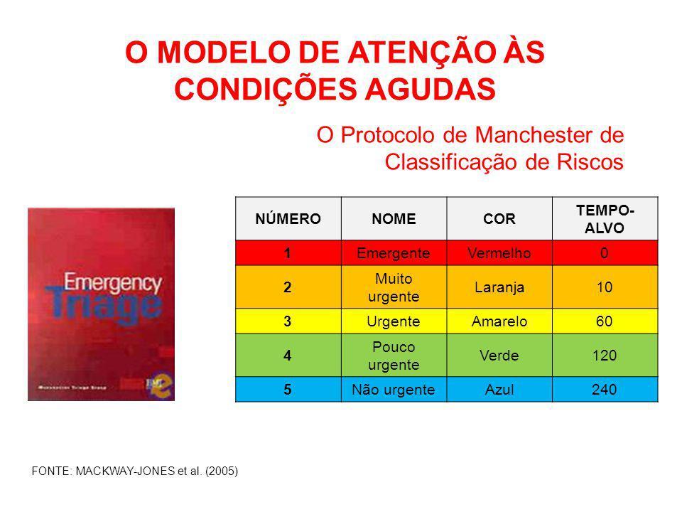 O MODELO DE ATENÇÃO ÀS CONDIÇÕES AGUDAS O Protocolo de Manchester de Classificação de Riscos FONTE: MACKWAY-JONES et al. (2005) NÚMERONOMECOR TEMPO- A