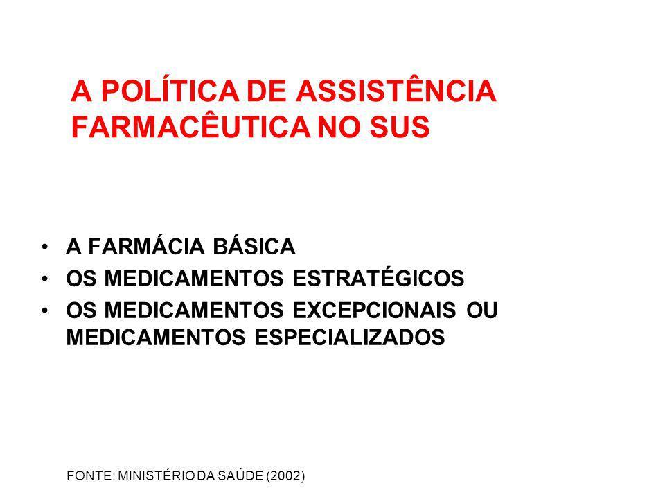 A POLÍTICA DE ASSISTÊNCIA FARMACÊUTICA NO SUS A FARMÁCIA BÁSICA OS MEDICAMENTOS ESTRATÉGICOS OS MEDICAMENTOS EXCEPCIONAIS OU MEDICAMENTOS ESPECIALIZAD