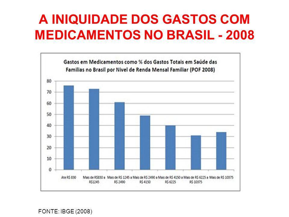 A INIQUIDADE DOS GASTOS COM MEDICAMENTOS NO BRASIL - 2008 FONTE: IBGE (2008)
