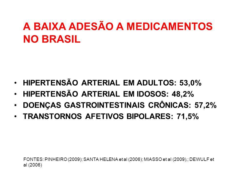 A BAIXA ADESÃO A MEDICAMENTOS NO BRASIL HIPERTENSÃO ARTERIAL EM ADULTOS: 53,0% HIPERTENSÃO ARTERIAL EM IDOSOS: 48,2% DOENÇAS GASTROINTESTINAIS CRÔNICA