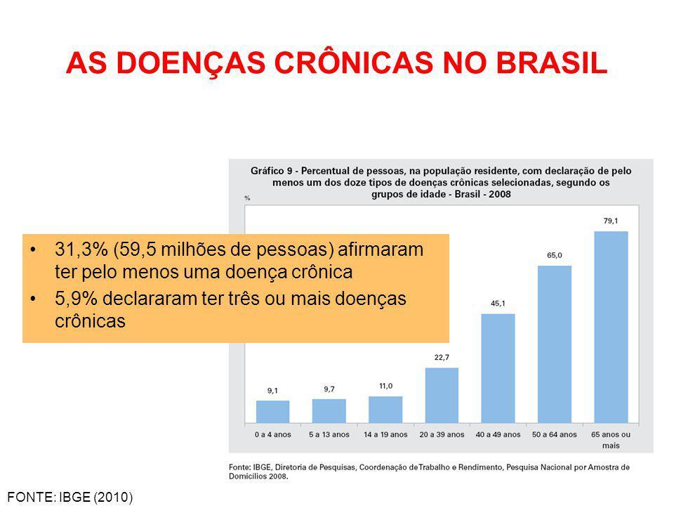 AS DOENÇAS CRÔNICAS NO BRASIL 31,3% (59,5 milhões de pessoas) afirmaram ter pelo menos uma doença crônica 5,9% declararam ter três ou mais doenças crô